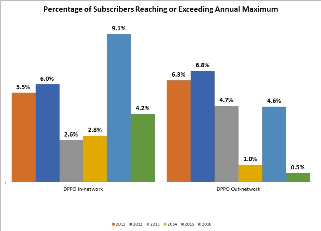 Percentage of subcribers exceeding Annual maximum