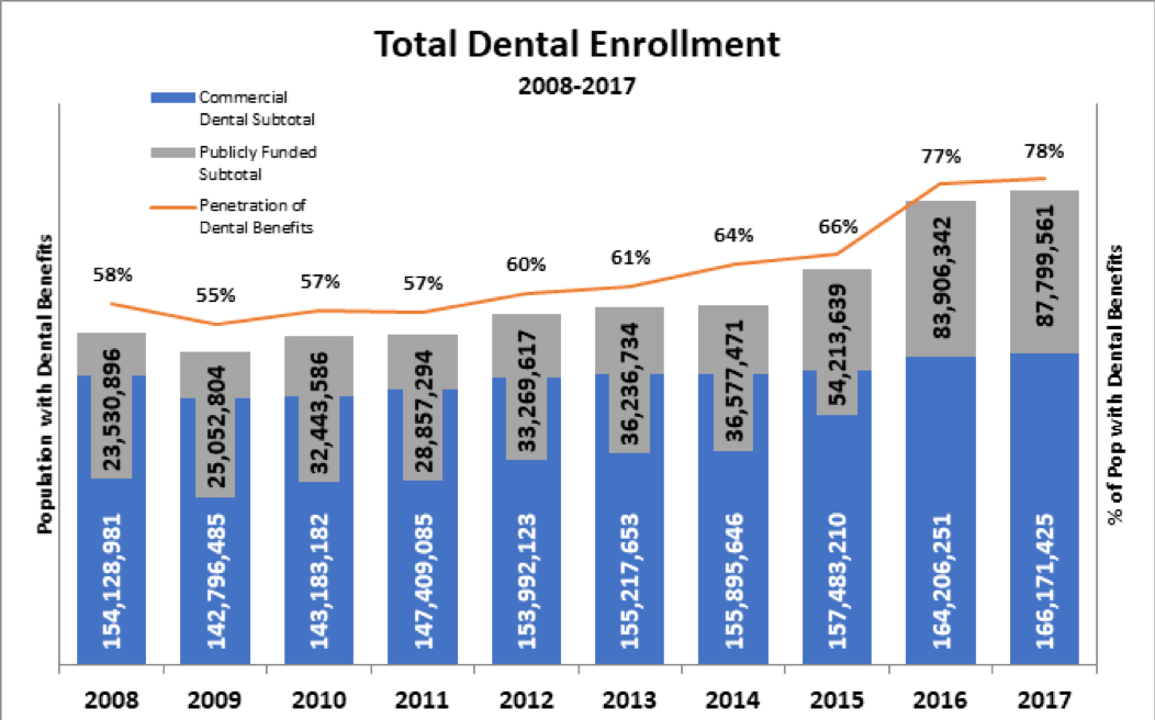 Total Dental Enrollment from 2008 - 2017