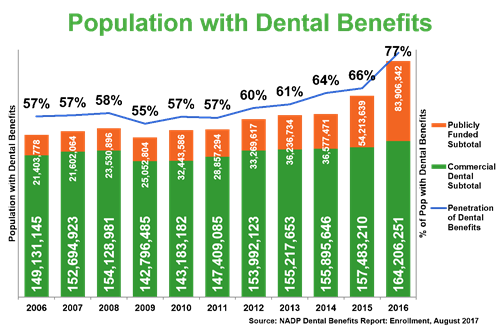 Who has dental benefits today